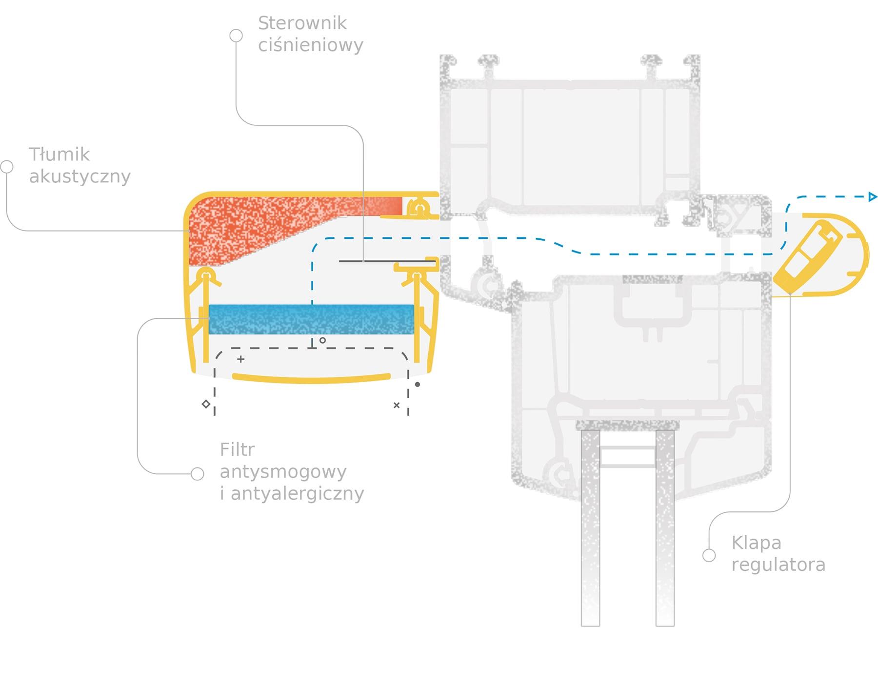 Nawiewniki okienne ciśnieniowe - sposób działania